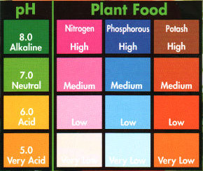 pH plant food table